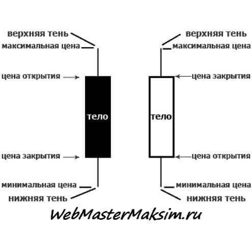 Форекс цена открытия и цена закрытия рубль в манат