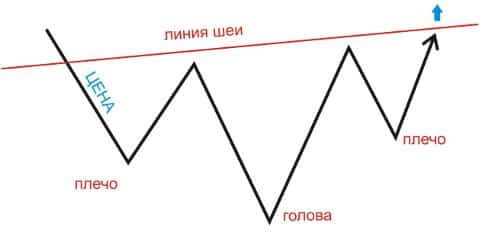 свечной анализ форекс - голова и плечи