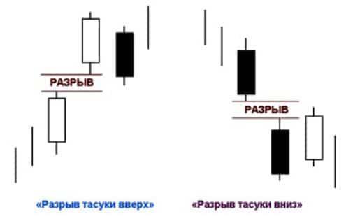 Свечной анализ - модель окно - разрыв тасуки