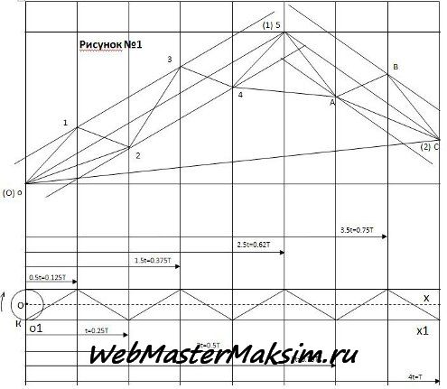 Волновой анализ графиков на валютном рынке Форекс