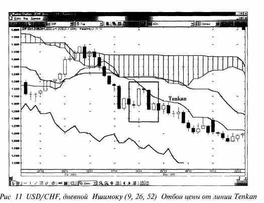 Индикатор Ишимоку РИС 11