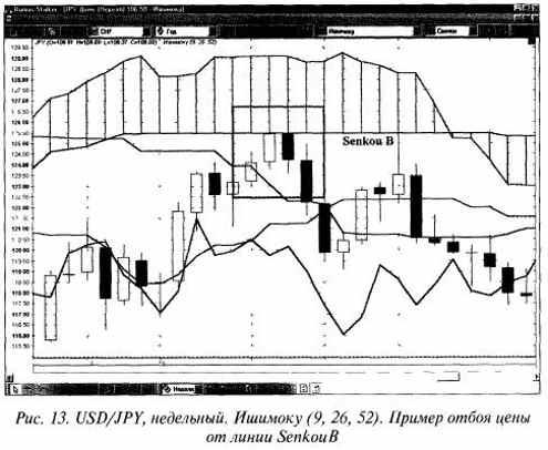 Индикатор Ишимоку РИС 13