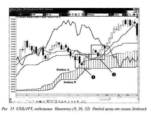 Индикатор Ишимоку РИС 15