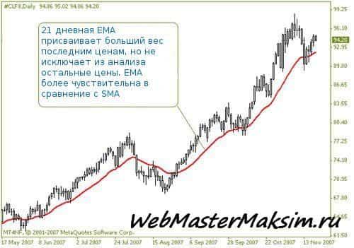 Экспоненциальная скользящая средняя (EMA)