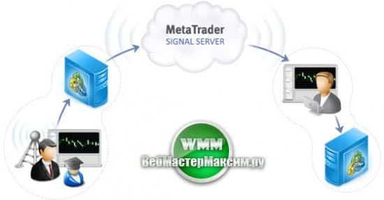 Торговые сигналы форекс в MetaTrader - пассивная прибыль