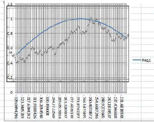 Волны Эллиота график 1
