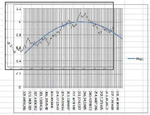 Волны Эллиота график 2