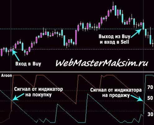 Индикатор Aroon - точки входа в рынок и выход