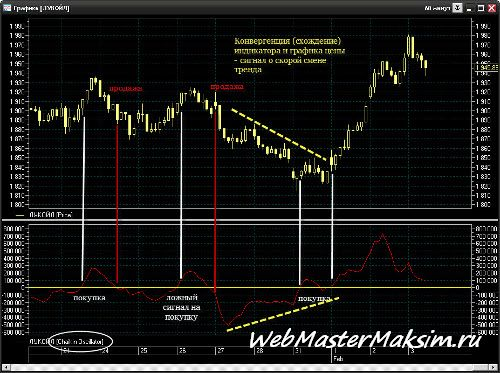 Технические индикаторы - индикатор A|D