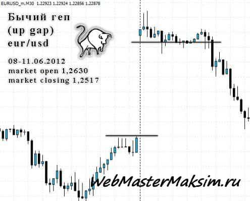 Ордера форекс - Buy Stop, Buy Limit, Sell Stop, Sell Limit - виды отложенных ордеров в MT4