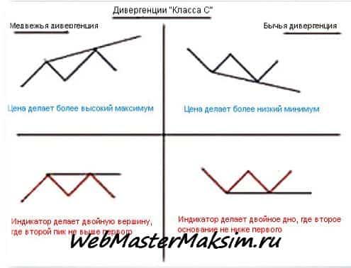 Дивергенция форекс - класс C