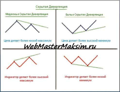 Скрытая дивергенция