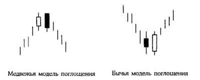 Бычья и медвежья модель поглащения