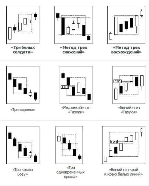 Модели японских свечей продолжение тренда