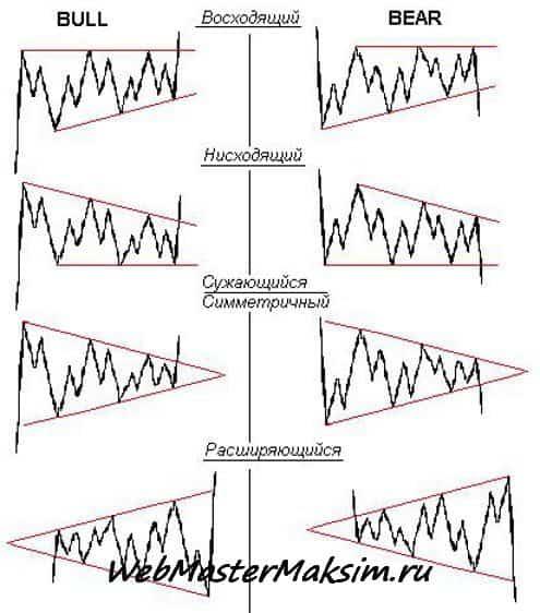 Все виды форекс треугольников