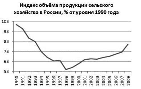 Макроэкономические индикаторы и индексы для форекс