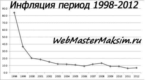 макроэкономические индикаторы россии