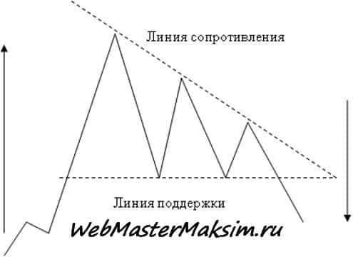 Свечные модели форекс - нисходящий треугольник начало с растущего тренда