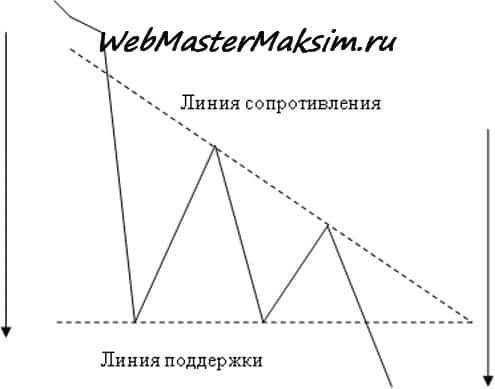 Нисходящий треугольник - начало с понижающегося тренда