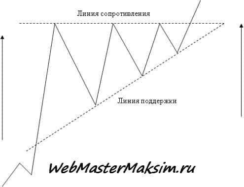 Восходящий треугольник с восходящего тренда