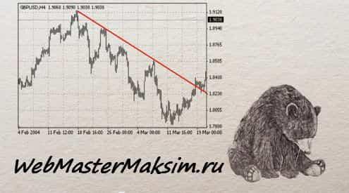 Типы трендав - медвежий тренд или нисходящий канал
