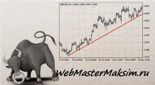 Виды трендов - восходящий тренд или бычий