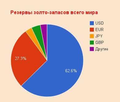 Запасы золота обращенные в валюту