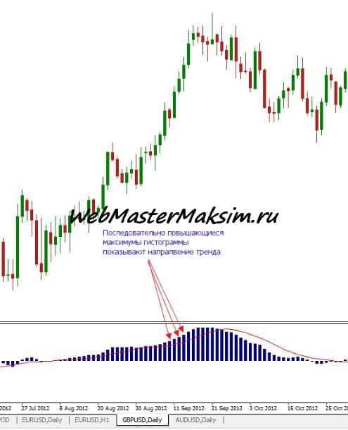 MACD определение тренда