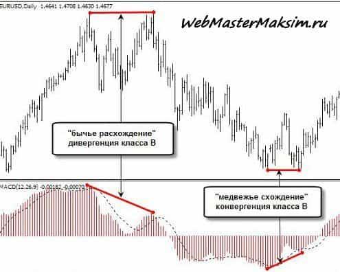 Дивергенция и конвергенция - индикатор MACD