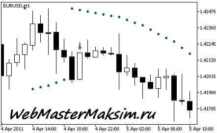 Parabolic SAR сигнал на продажу