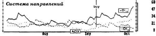 сигналы adx