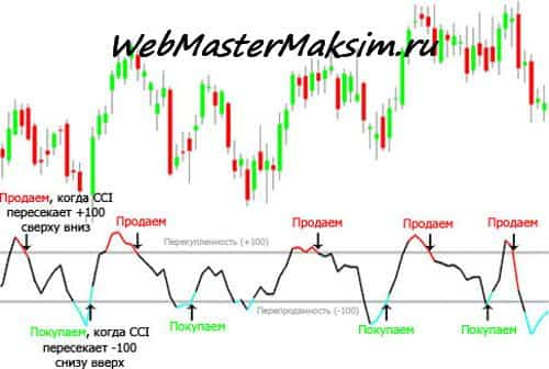 индекс товарного канала