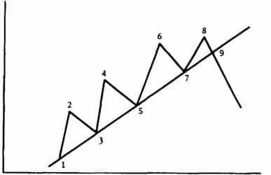 Накопление - Распределение на Форекс