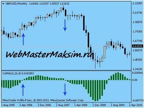 OSMA индикатор