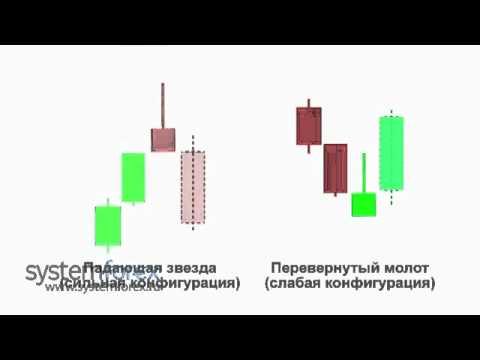 Аспекты применения свечного анализа на Форекс