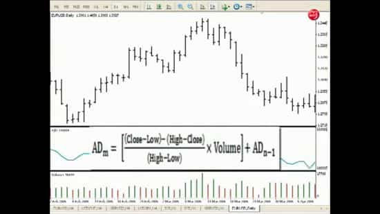 Накопление — Распределение на рынке Форекс — индикатор AD на основе двух «учений».