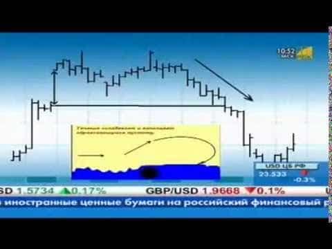 Торговля на ГЭПах — стоит ли рисковать депозитом