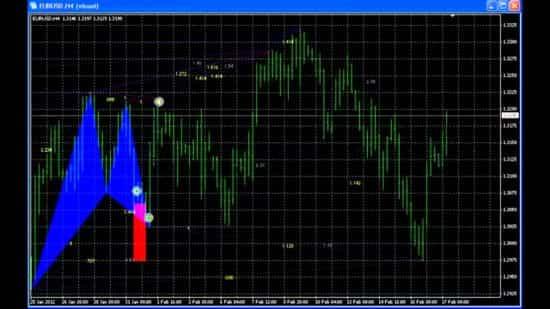 Гармоничные модели или паттерны Гартли и Песавенто на Форекс — индикатор ZUP. Правила нахождения ценовых фигур Gartley pattern