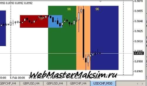 i-Sessions индикатор