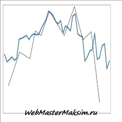 Реальный график и модель Двойная вершина