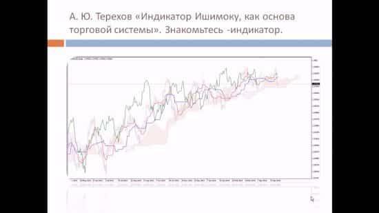 Книга индикатор Ишимоку как основа торговой системы А. Ю. Терехов