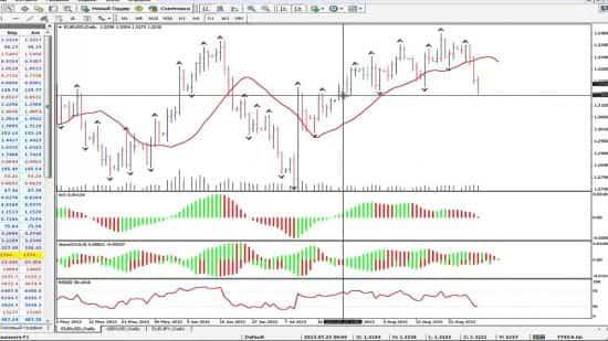 Описание индикатора АО от Билла Вильямса и стратегия торговли