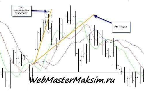 Поиск точки входа против тренда
