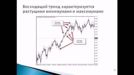 Безиндикаторная торговля на форекс. Стратегия + видео + литература.