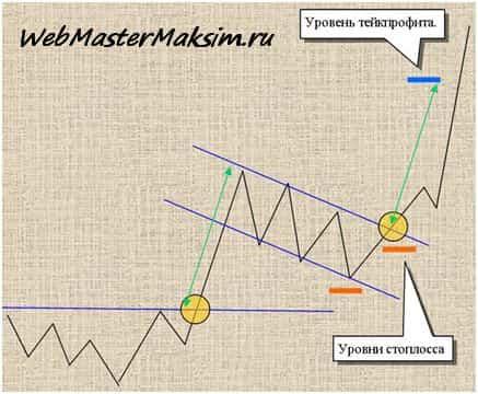 Стратегия по флагу