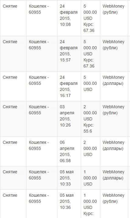 Сколько в среднем зарабатывают на форексе дата основания биткоин