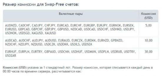 roboforex swap-free