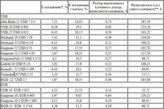 Спецификация контрактов CFD на облигации РФ