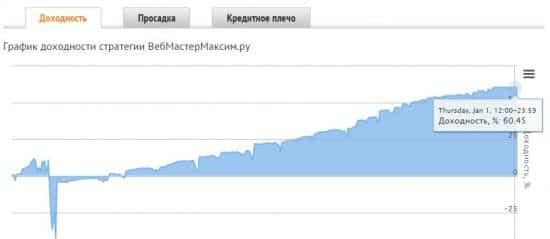 Памм ВебМастерМаксим.ру