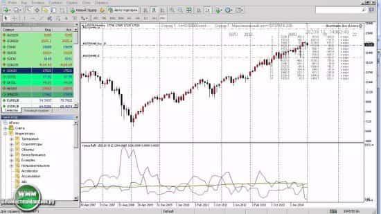 Индекс Dow Jones (Доу-Джонса). Торгуем им на Форекс